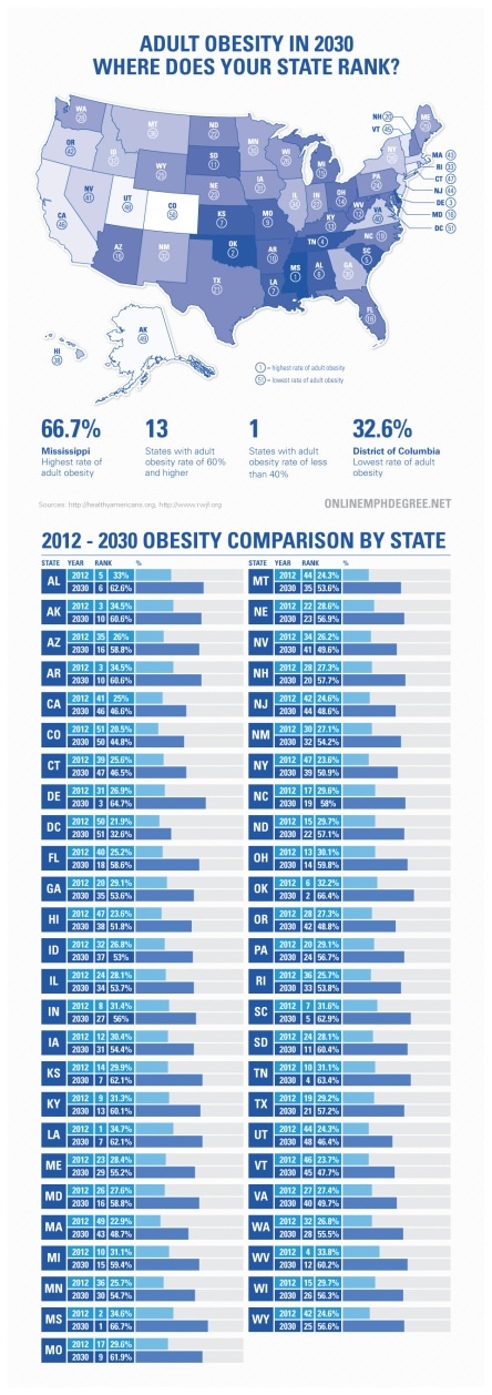 2030-adult-obesity-ranking